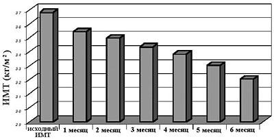 Снижение индекса массы тела (ИМТ) на фоне стояния баллона